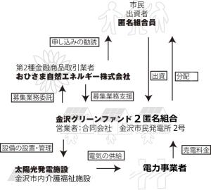 金沢グリーンファンド2の仕組み